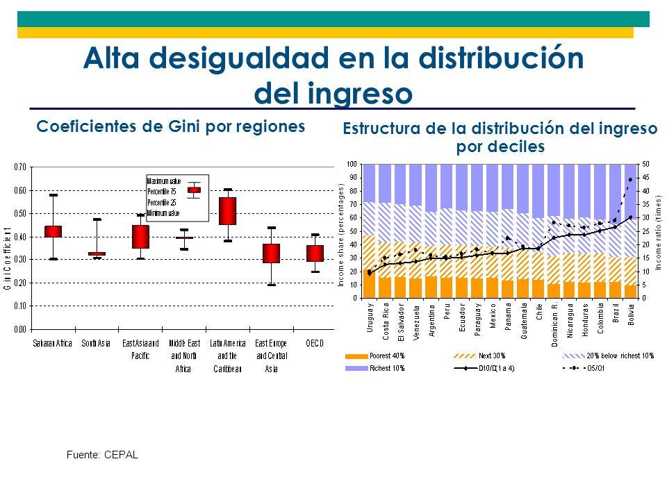 Alta desigualdad en la distribución del ingreso Coeficientes de Gini por regiones Fuente: CEPAL Estructura de la distribución del ingreso por deciles