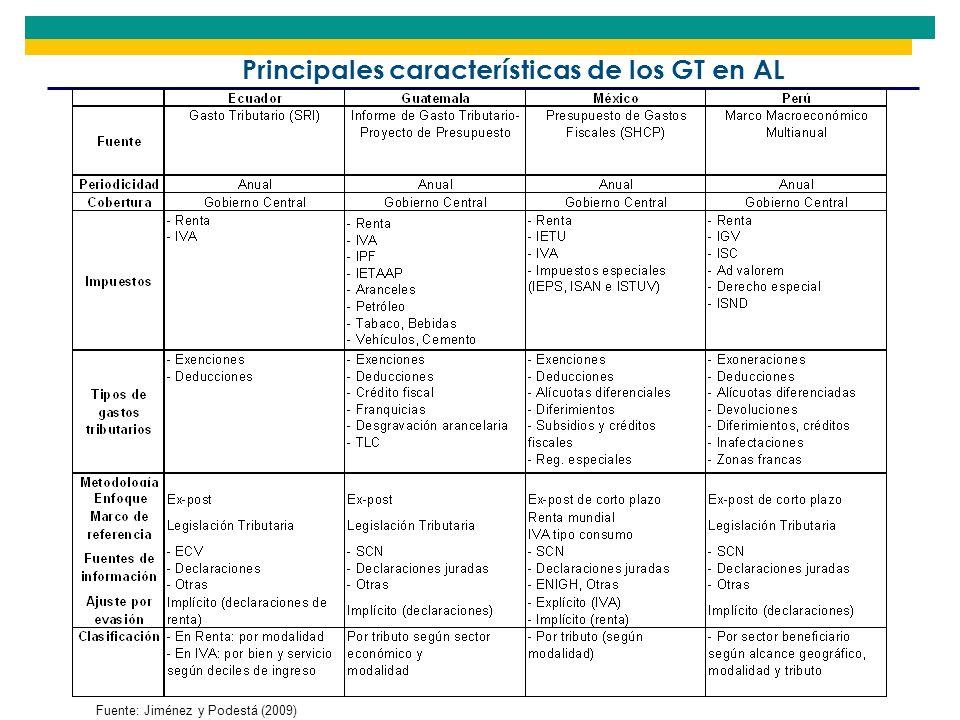 Principales características de los GT en AL Fuente: Jiménez y Podestá (2009)