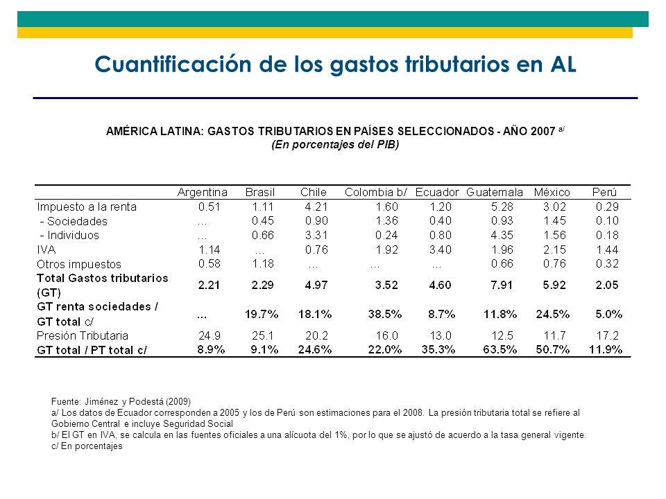Cuantificación de los gastos tributarios en AL Fuente: Jiménez y Podestá (2009) a/ Los datos de Ecuador corresponden a 2005 y los de Perú son estimaci