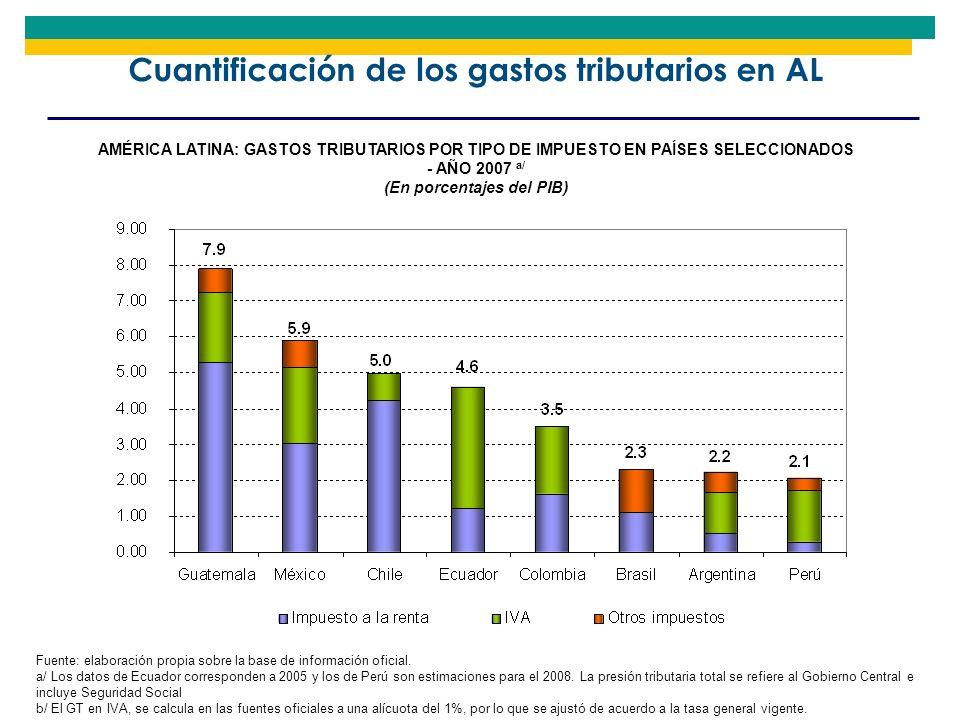 Cuantificación de los gastos tributarios en AL Fuente: elaboración propia sobre la base de información oficial. a/ Los datos de Ecuador corresponden a