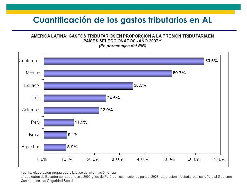 Cuantificación de los gastos tributarios en AL AMERICA LATINA: GASTOS TRIBUTARIOS EN PROPORCION A LA PRESION TRIBUTARIA EN PAÍSES SELECCIONADOS - AÑO