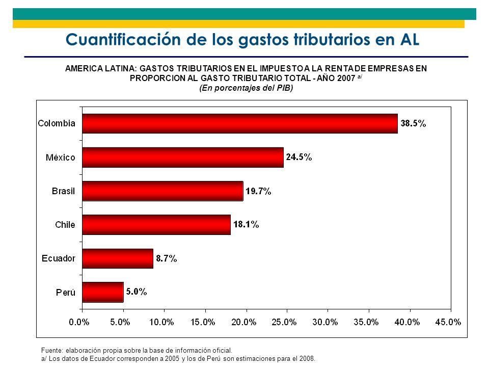 Cuantificación de los gastos tributarios en AL AMERICA LATINA: GASTOS TRIBUTARIOS EN EL IMPUESTO A LA RENTA DE EMPRESAS EN PROPORCION AL GASTO TRIBUTA