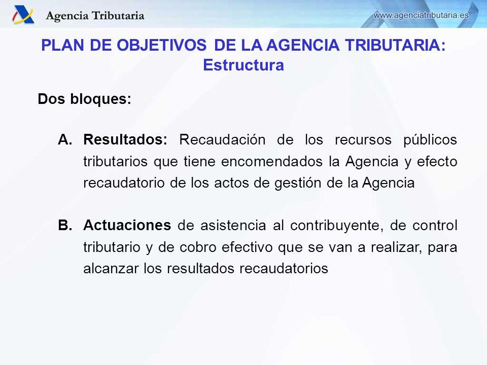 CONTROL DE OBJETIVOS DIRECCIÓN ADJUNTA DE VIGILANCIA ADUANERA CONTROL DE OBJETIVOS DIRECCIÓN ADJUNTA DE VIGILANCIA ADUANERA PROGRAMAS QUE COMPUTAN EN OBJETIVOS 2009 ACTUACIONES DE PREVENCIÓN 9.2.2- PREVENCIÓN FRAUDE ADUANAS E IMPUESTOS ESPECIALES IA - Impuesto Especial sobre Alcohol IB - Impuesto Especial sobre Beb.Derivadas IC - Impuesto Especial sobre Cerveza IH - Impuesto Especial sobre Hidrocarburos IM - Impuesto de Matriculación IT - Impuesto Especial sobre el Tabaco PF - Prevención Fraude Aduanas e II.EE Objetivos de la A.E.A.T 2009 Objetivo 9.- Actuaciones del Área Operativa de Aduanas e II.EE