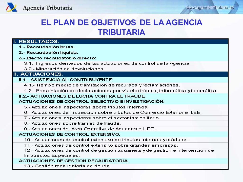 CONTROL DE OBJETIVOS DIRECCIÓN ADJUNTA DE VIGILANCIA ADUANERA CONTROL DE OBJETIVOS DIRECCIÓN ADJUNTA DE VIGILANCIA ADUANERA PROGRAMAS QUE COMPUTAN EN OBJETIVOS 2009 ACTUACIONES DE PREVENCIÓN 9.2.3- PROTECCIÓN FRONTERAS MG - Fronteras Megaports OS - Otras Medidas de Seguridad Objetivos de la A.E.A.T 2009 Objetivo 9.- Actuaciones del Área Operativa de Aduanas e II.EE