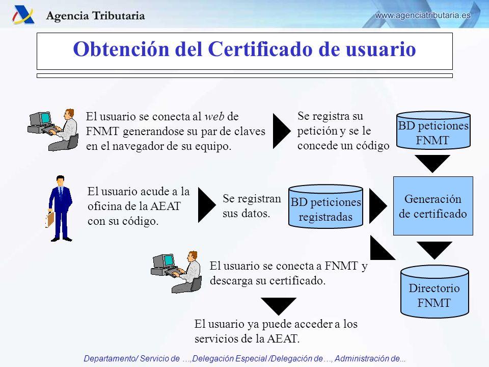 Departamento/ Servicio de …,Delegación Especial /Delegación de…, Administración de... Obtención del Certificado de usuario Directorio FNMT El usuario