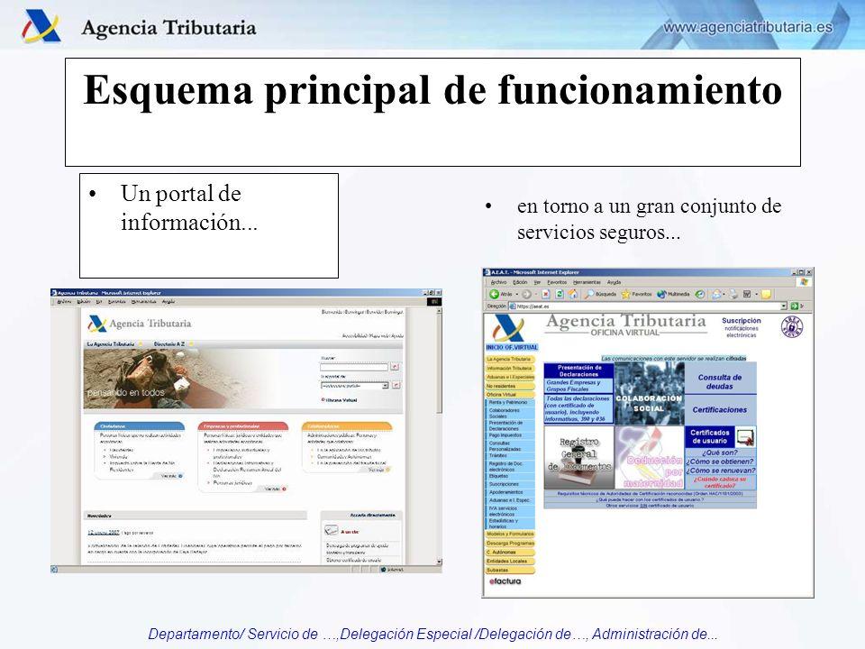Departamento/ Servicio de …,Delegación Especial /Delegación de…, Administración de... Esquema principal de funcionamiento Un portal de información...