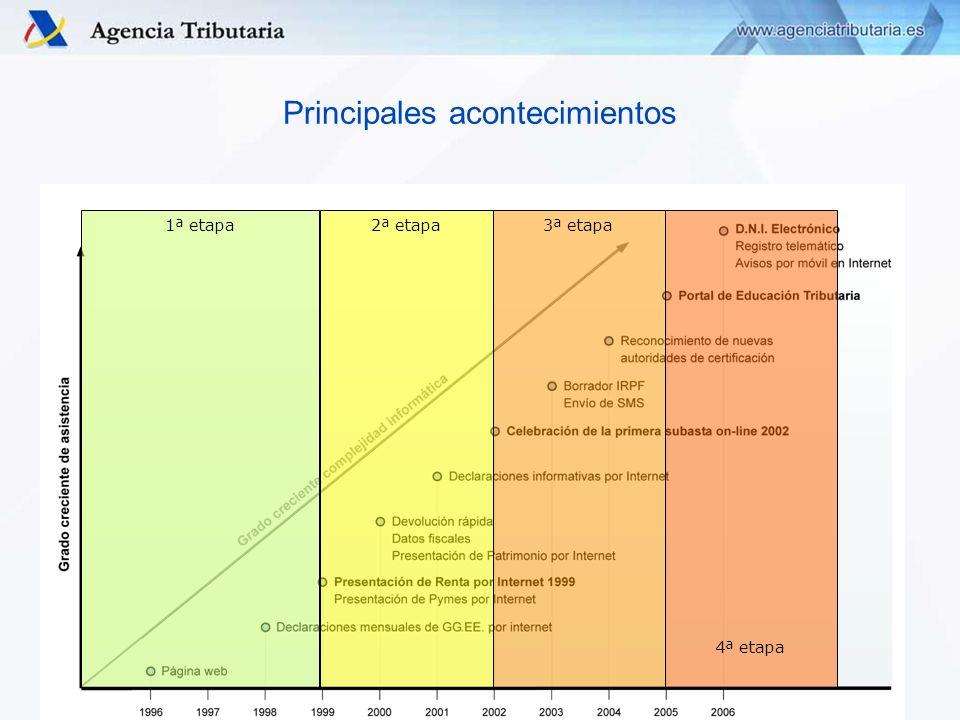 Departamento/ Servicio de …,Delegación Especial /Delegación de…, Administración de... Principales acontecimientos 1ª etapa2ª etapa3ª etapa 4ª etapa