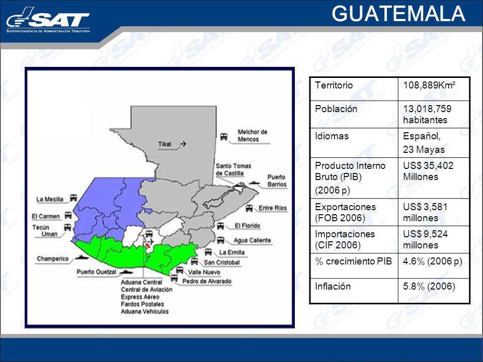 Territorio108,889Km² Población13,018,759 habitantes IdiomasEspañol, 23 Mayas Producto Interno Bruto (PIB) (2006 p) US$ 35,402 Millones Exportaciones (FOB 2006) US$ 3,581 millones Importaciones (CIF 2006) US$ 9,524 millones % crecimiento PIB4.6% (2006 p) Inflación5.8% (2006) GUATEMALA