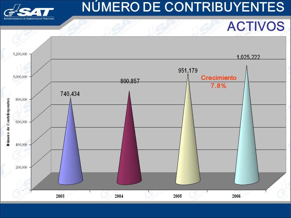 NÚMERO DE CONTRIBUYENTES ACTIVOS Crecimiento7.8%