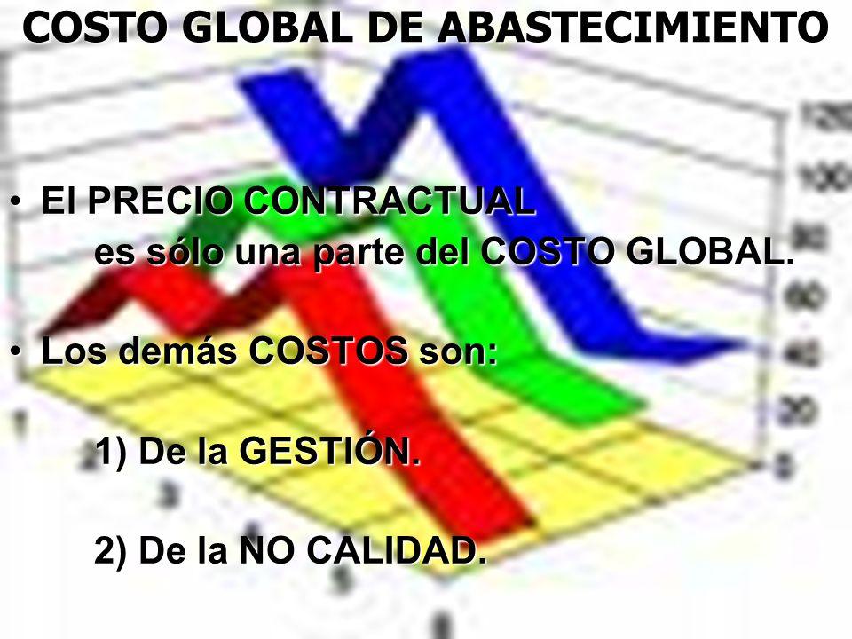 COSTO GLOBAL DE ABASTECIMIENTO El PRECIO CONTRACTUALEl PRECIO CONTRACTUAL es sólo una parte del COSTO GLOBAL. Los demás COSTOS son:Los demás COSTOS so