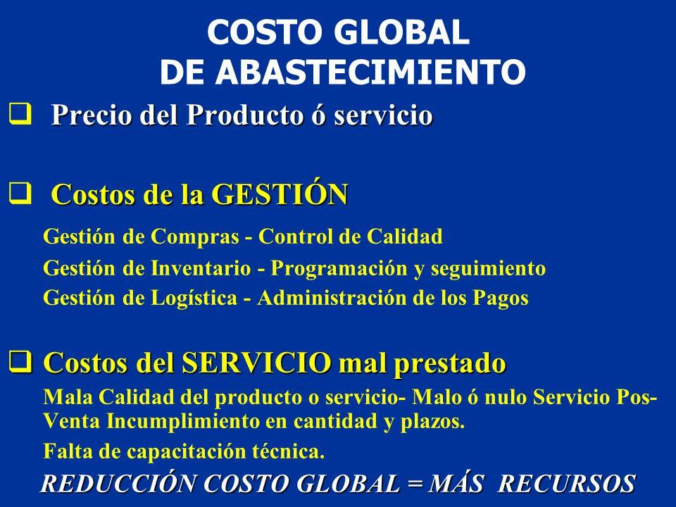 COSTO GLOBAL DE ABASTECIMIENTO Precio del Producto ó servicio Costos de la GESTIÓN Gestión de Compras - Control de Calidad Gestión de Inventario - Pro