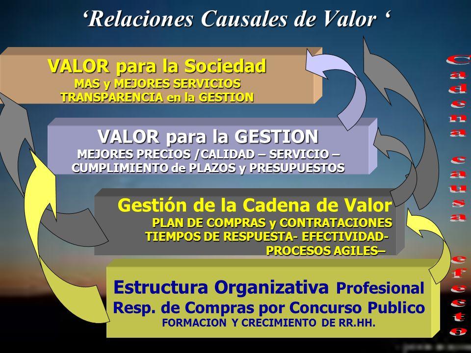 Relaciones Causales de Valor Relaciones Causales de Valor Gestión de la Cadena de Valor PLAN DE COMPRAS y CONTRATACIONES PLAN DE COMPRAS y CONTRATACIO