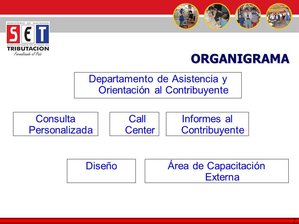 7 Departamento de Asistencia y Orientación al Contribuyente ORGANIGRAMA Consulta Personalizada Call Center Informes al Contribuyente Diseño Área de Ca