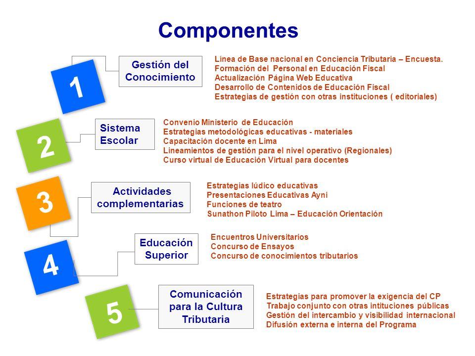 Gestión del Conocimiento Sistema Escolar Actividades complementarias 2 3 1 Línea de Base nacional en Conciencia Tributaria – Encuesta. Formación del P