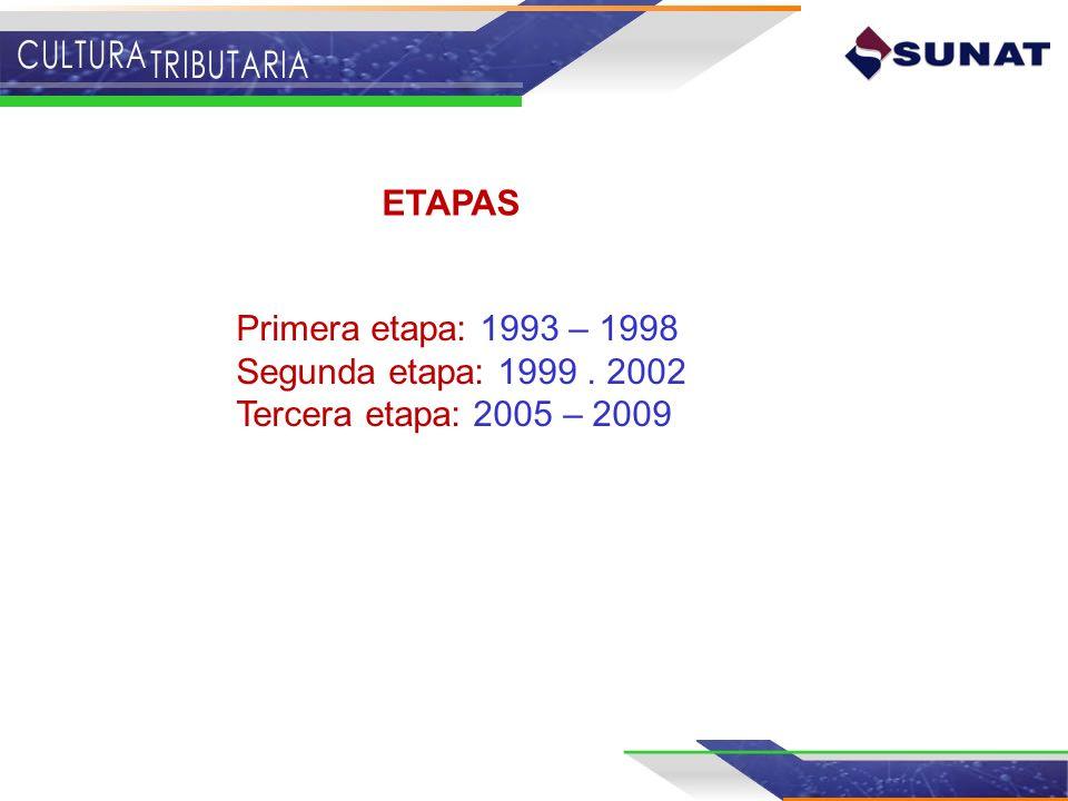 Tributación en la Escuela Concurso Escolar de Comprobantes de Pago Ferias Itinerantes (SUNATHON) Revistas de historieta PROYECTOS DESARROLLADOS 1993-1998