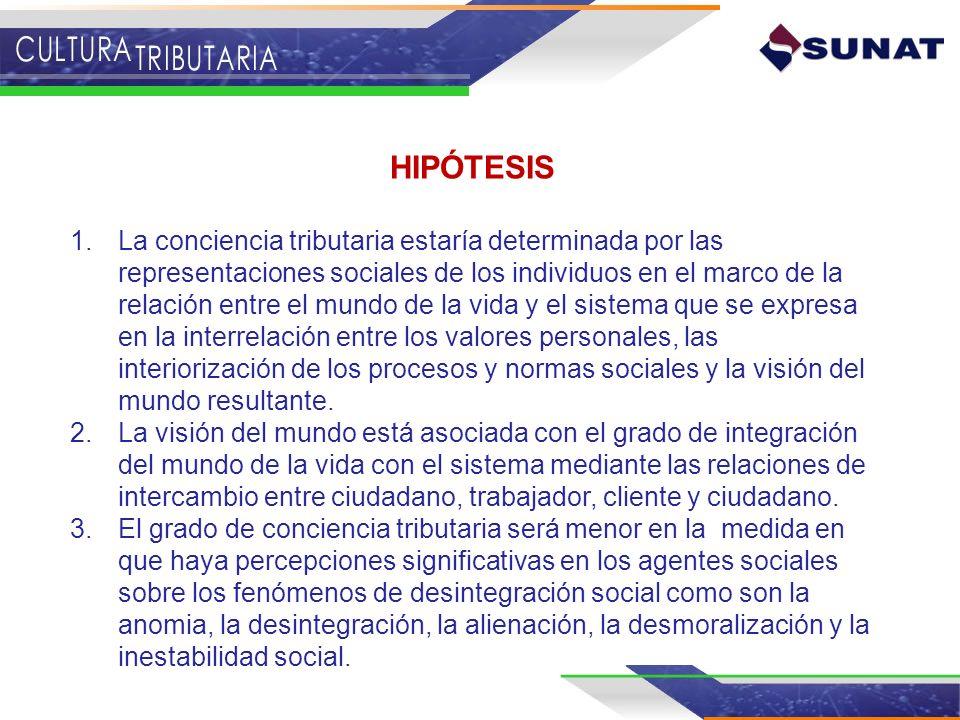 HIPÓTESIS 1.La conciencia tributaria estaría determinada por las representaciones sociales de los individuos en el marco de la relación entre el mundo