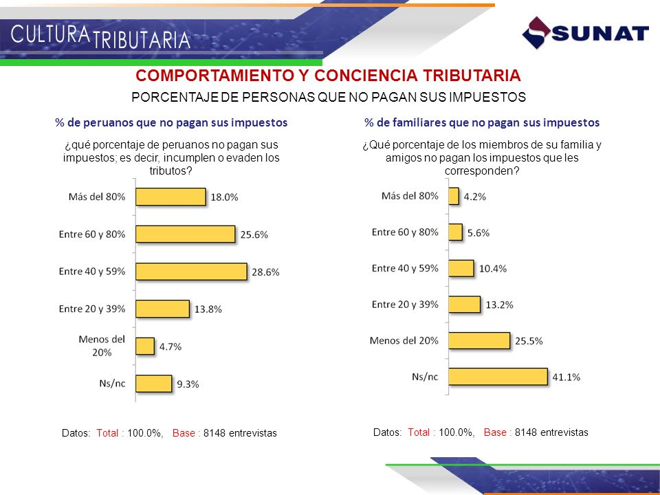 COMPORTAMIENTO Y CONCIENCIA TRIBUTARIA PORCENTAJE DE PERSONAS QUE NO PAGAN SUS IMPUESTOS ¿qué porcentaje de peruanos no pagan sus impuestos; es decir,