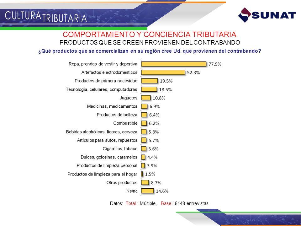 PRODUCTOS QUE SE CREEN PROVIENEN DEL CONTRABANDO ¿Qué productos que se comercializan en su región cree Ud. que provienen del contrabando? Datos: Total