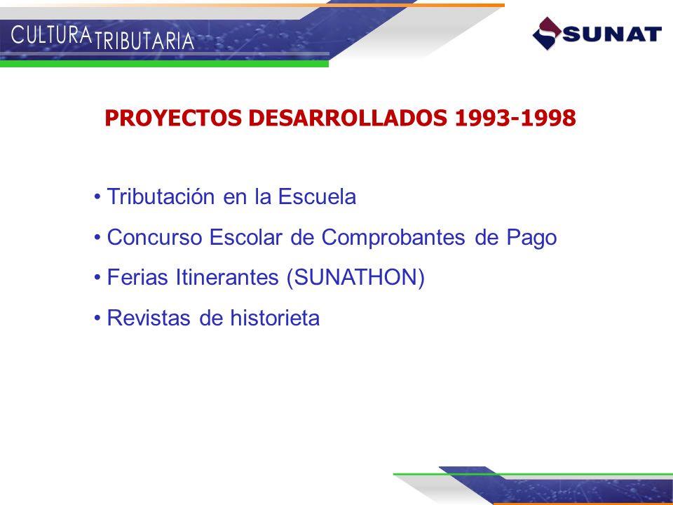 Tributación en la Escuela Concurso Escolar de Comprobantes de Pago Ferias Itinerantes (SUNATHON) Revistas de historieta PROYECTOS DESARROLLADOS 1993-1