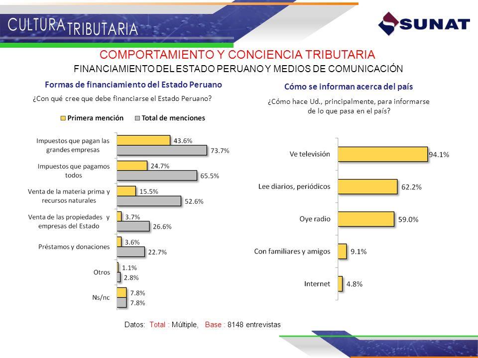¿Con qué cree que debe financiarse el Estado Peruano? Formas de financiamiento del Estado Peruano COMPORTAMIENTO Y CONCIENCIA TRIBUTARIA FINANCIAMIENT