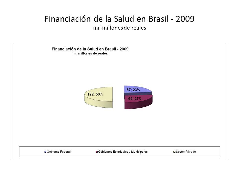 Financiación de la Salud en Brasil - 2009 mil millones de reales