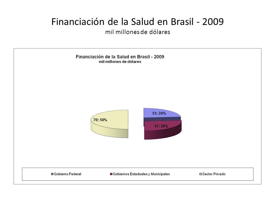 Financiación de la Salud en Brasil - 2009 mil millones de dólares