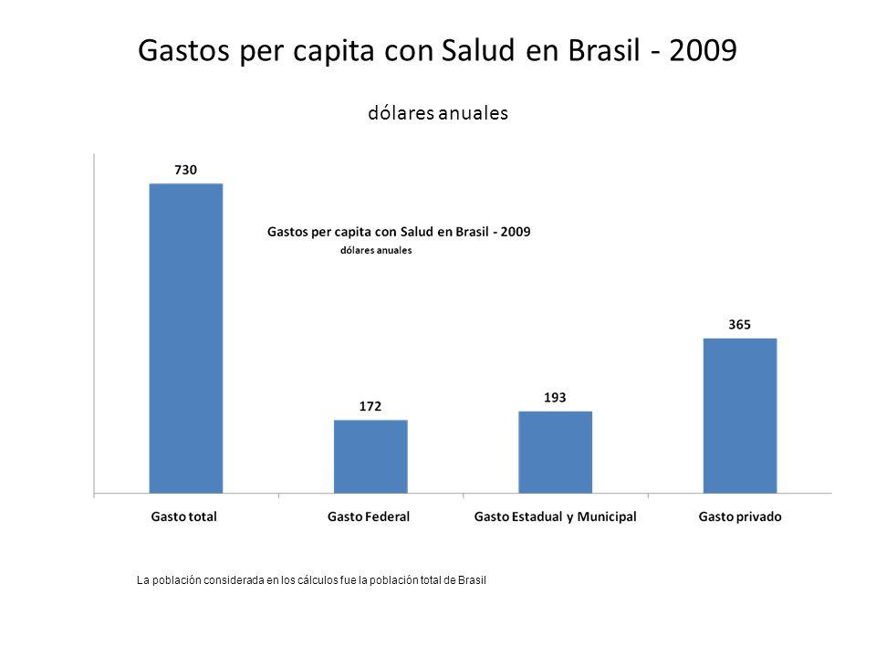 Gastos per capita con Salud en Brasil - 2009 dólares anuales La población considerada en los cálculos fue la población total de Brasil