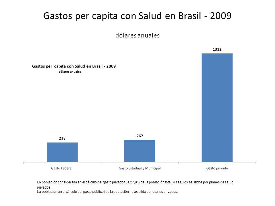 Gastos per capita con Salud en Brasil - 2009 dólares anuales La población considerada en el cálculo del gasto privado fue 27,8% de la población total, o sea, los asistidos por planes de salud privados.