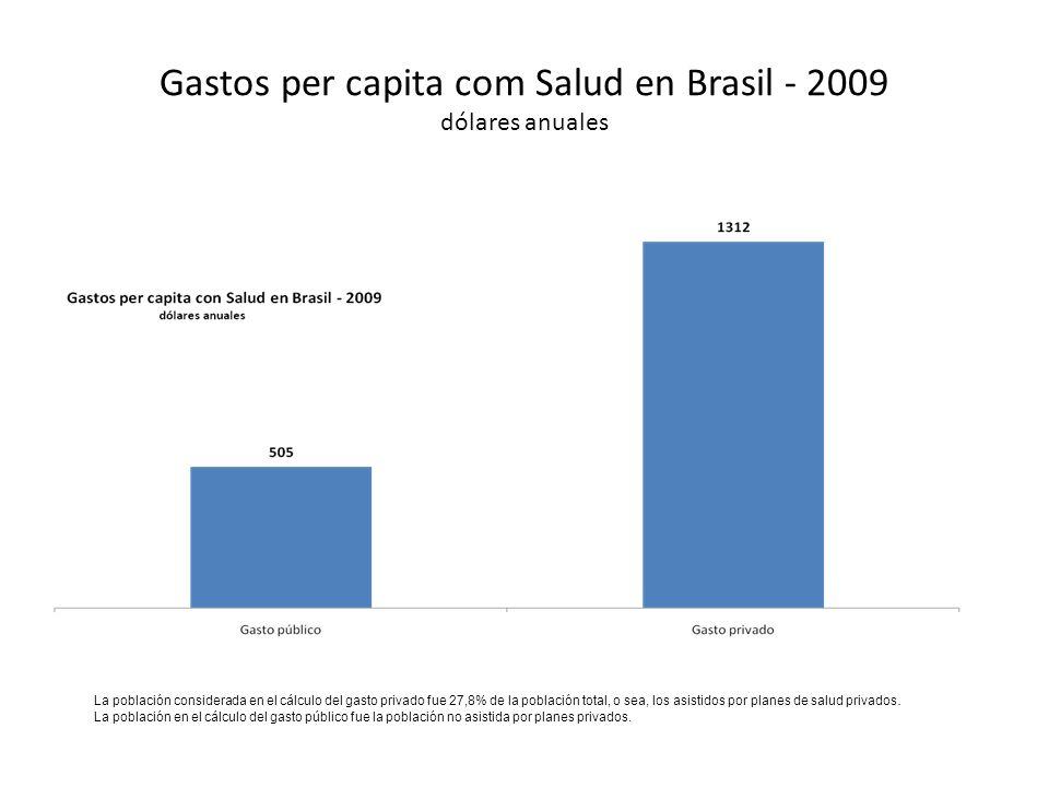 Gastos per capita com Salud en Brasil - 2009 dólares anuales La población considerada en el cálculo del gasto privado fue 27,8% de la población total, o sea, los asistidos por planes de salud privados.
