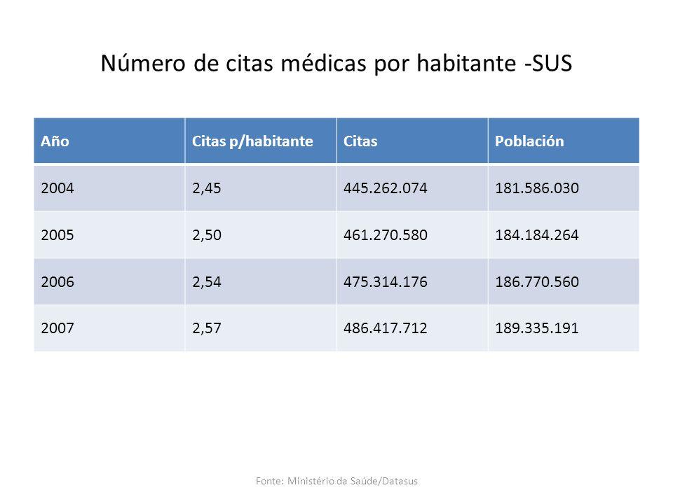 Número de citas médicas por habitante -SUS AñoCitas p/habitanteCitasPoblación 20042,45445.262.074181.586.030 20052,50461.270.580184.184.264 20062,54475.314.176186.770.560 20072,57486.417.712189.335.191 Fonte: Ministério da Saúde/Datasus