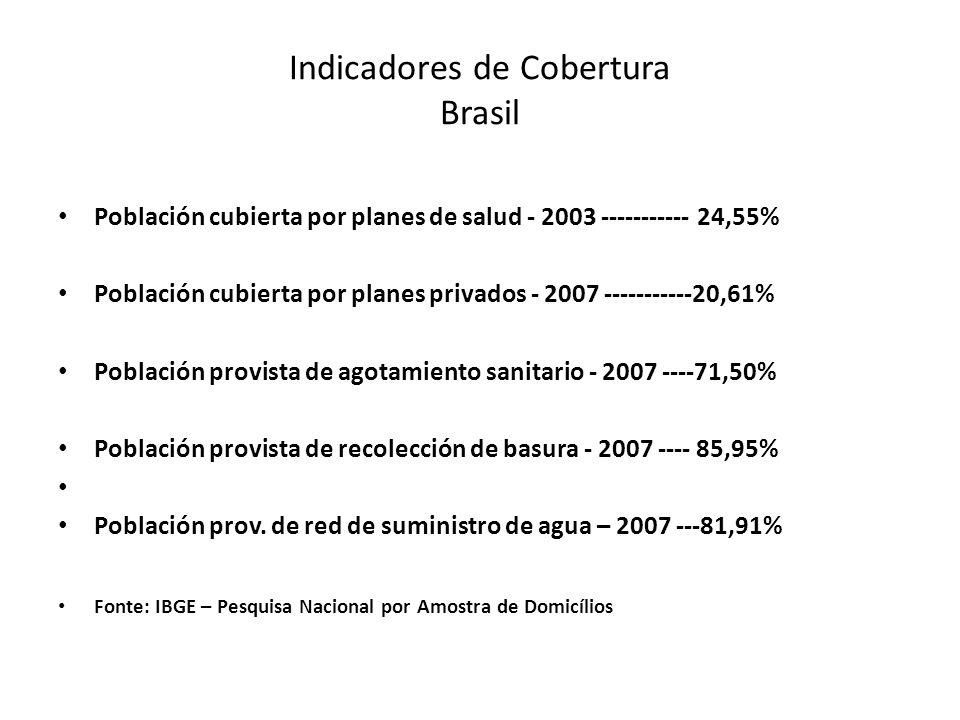 Indicadores de Cobertura Brasil Población cubierta por planes de salud - 2003 ----------- 24,55% Población cubierta por planes privados - 2007 -----------20,61% Población provista de agotamiento sanitario - 2007 ----71,50% Población provista de recolección de basura - 2007 ---- 85,95% Población prov.