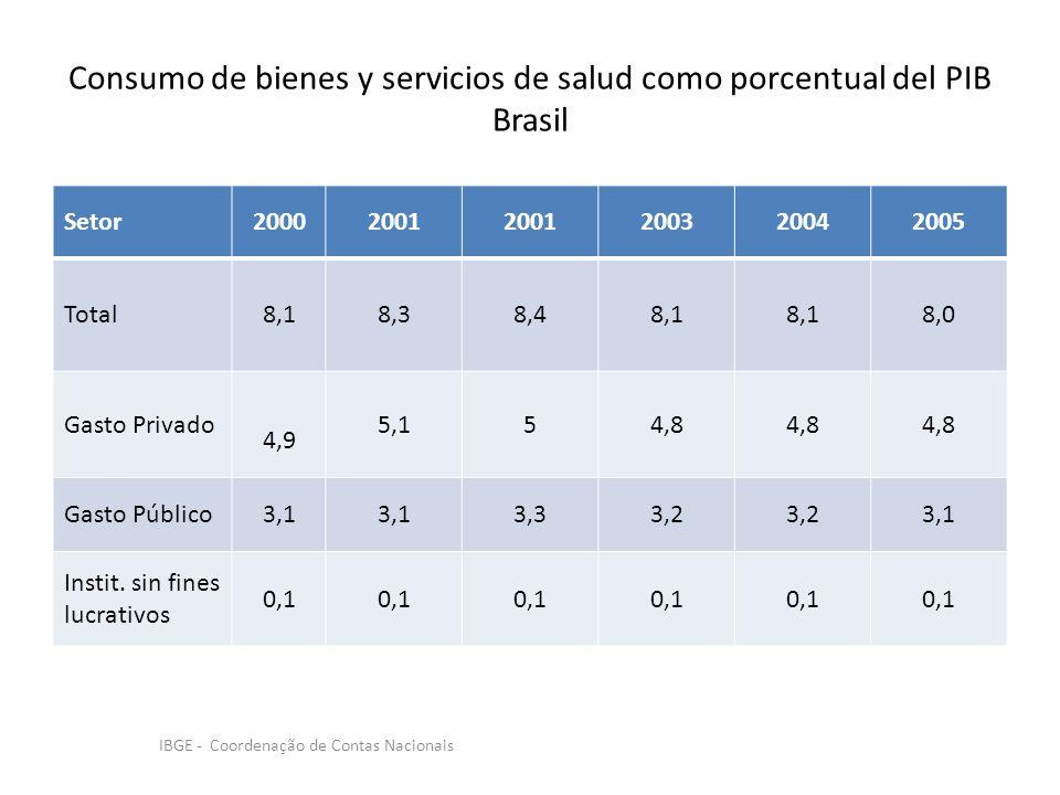 Consumo de bienes y servicios de salud como porcentual del PIB Brasil Setor20002001 200320042005 Total8,18,38,48,1 8,0 Gasto Privado 4,9 5,154,8 Gasto Público3,1 3,33,2 3,1 Instit.