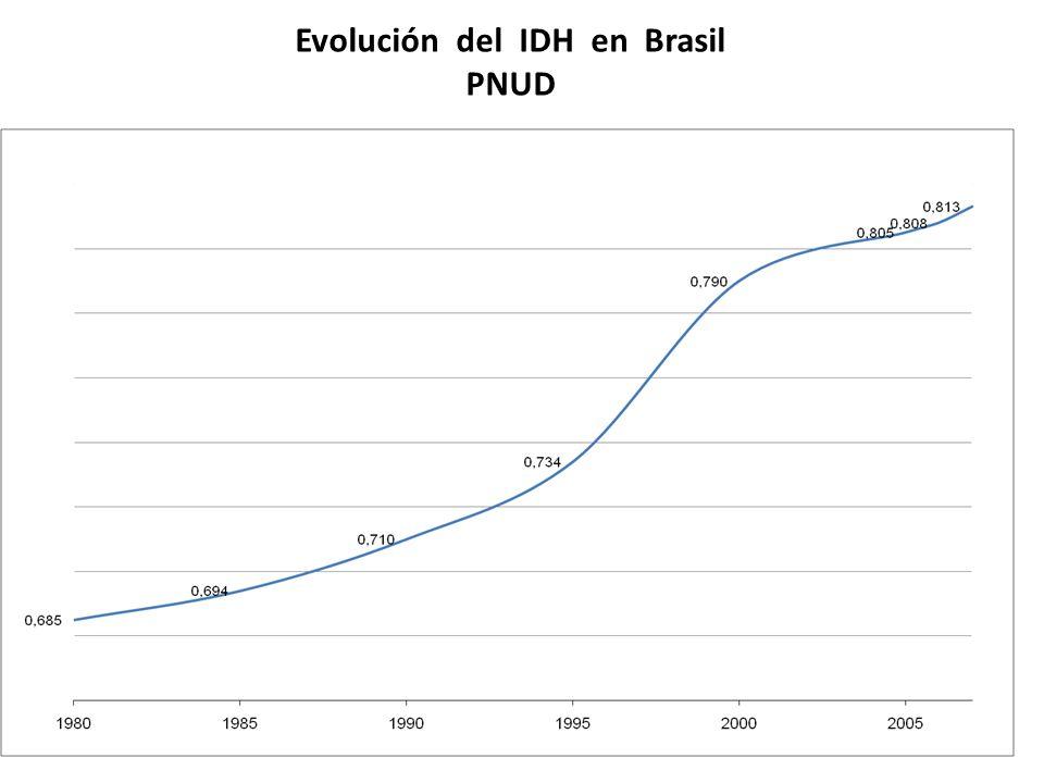 Evolución del IDH en Brasil PNUD DA