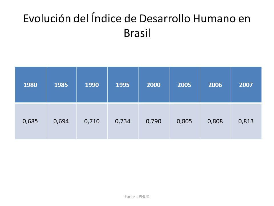 Evolución del Índice de Desarrollo Humano en Brasil 19801985199019952000200520062007 0,6850,6940,7100,7340,7900,8050,8080,813 Fonte : PNUD