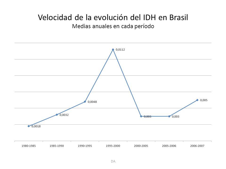 Velocidad de la evolución del IDH en Brasil Medias anuales en cada período DA