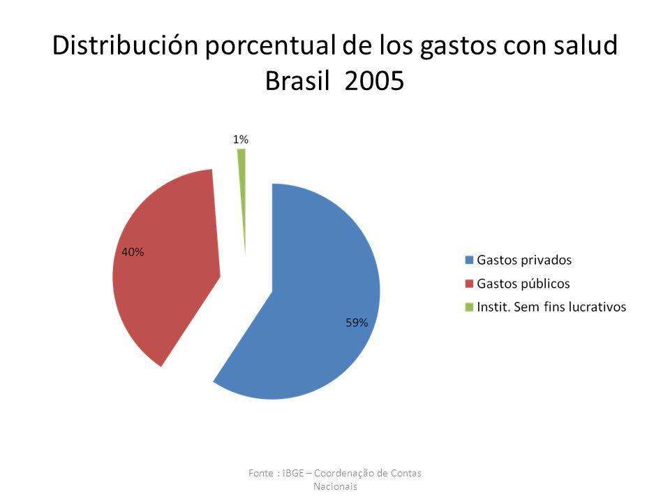 Distribución porcentual de los gastos con salud Brasil 2005 Fonte : iBGE – Coordenação de Contas Nacionais