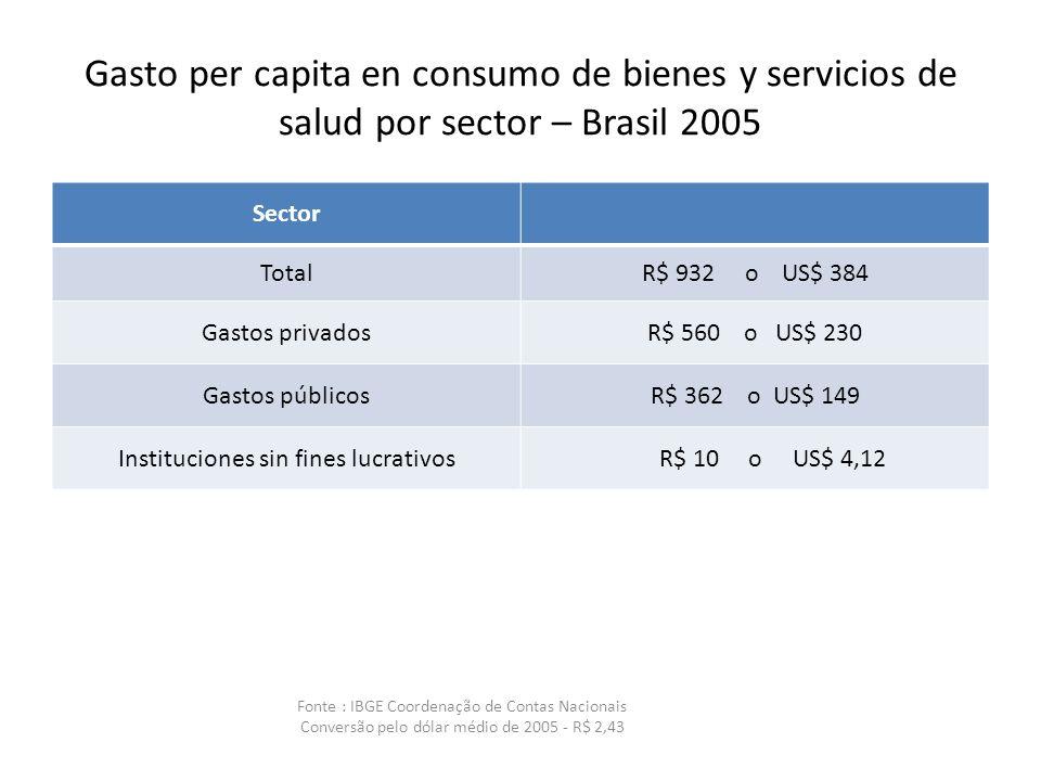 Gasto per capita en consumo de bienes y servicios de salud por sector – Brasil 2005 Sector TotalR$ 932 o US$ 384 Gastos privadosR$ 560 o US$ 230 Gastos públicosR$ 362 o US$ 149 Instituciones sin fines lucrativos R$ 10 o US$ 4,12 Fonte : IBGE Coordenação de Contas Nacionais Conversão pelo dólar médio de 2005 - R$ 2,43