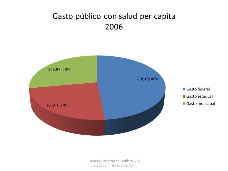 Gasto público con salud per capita 2006 Fonte: Ministério da Saúde/SIOPS Dados em reais correntes