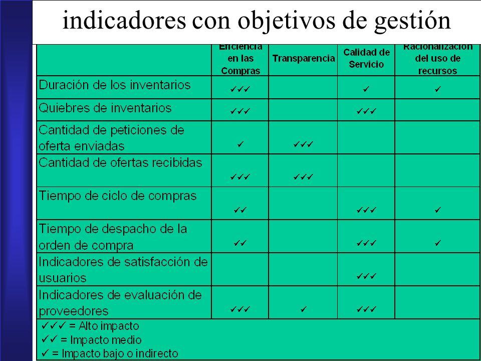 11 indicadores con objetivos de gestión
