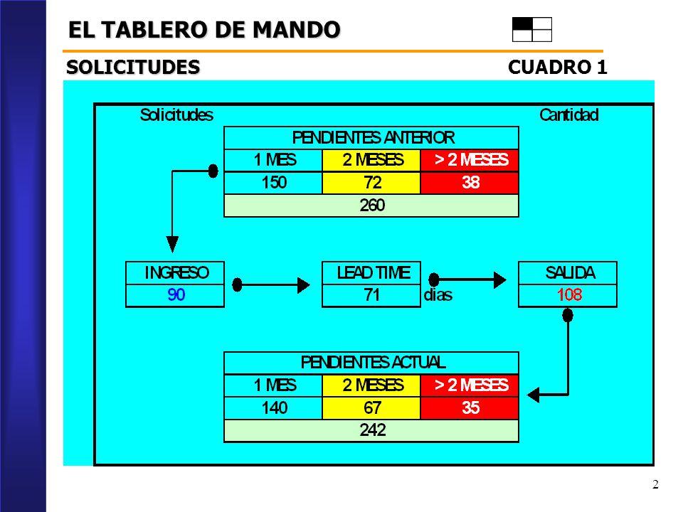 2 EL TABLERO DE MANDO CUADRO 1 SOLICITUDES