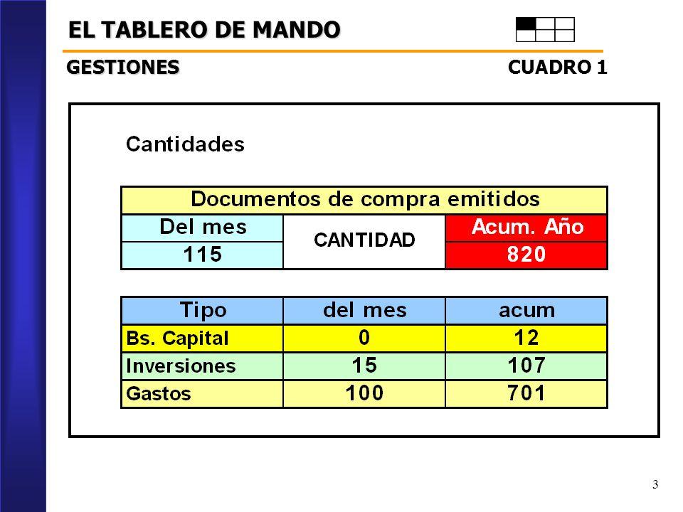 3 EL TABLERO DE MANDO CUADRO 1 GESTIONES