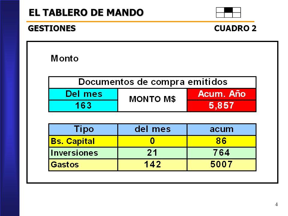 4 EL TABLERO DE MANDO CUADRO 2 GESTIONES