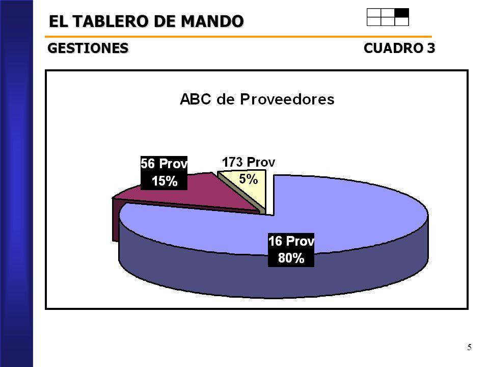 5 EL TABLERO DE MANDO CUADRO 3 GESTIONES