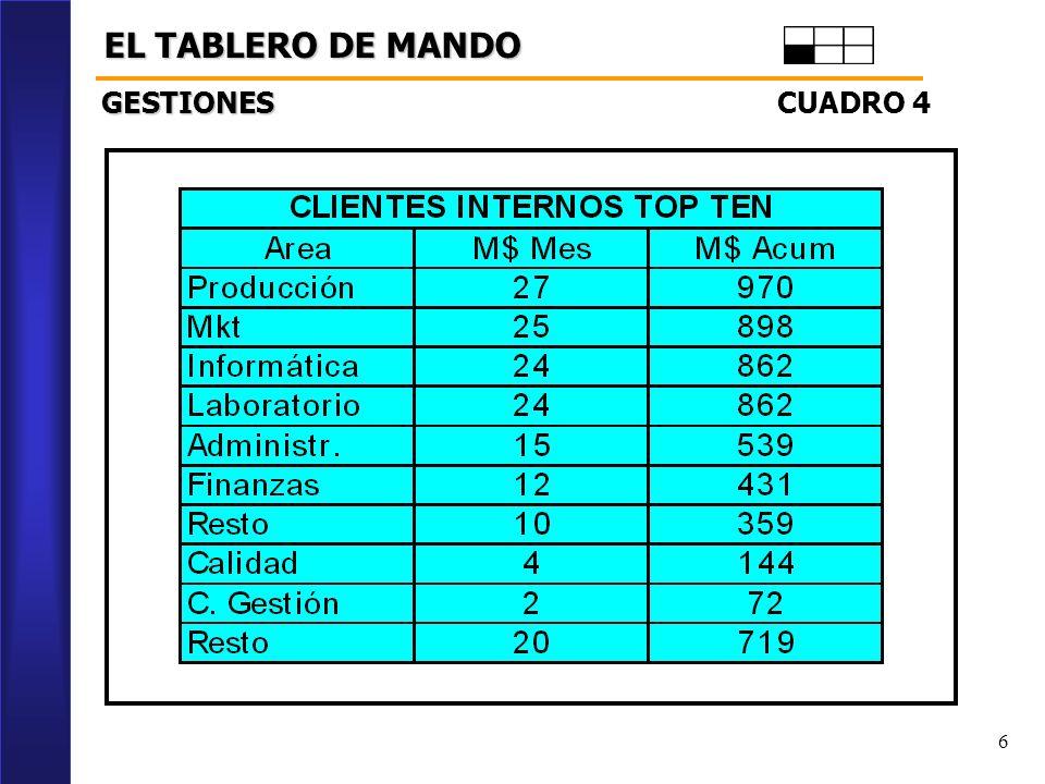 6 EL TABLERO DE MANDO CUADRO 4 GESTIONES