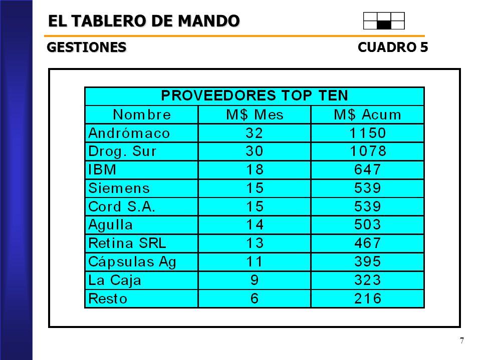 7 EL TABLERO DE MANDO CUADRO 5 GESTIONES