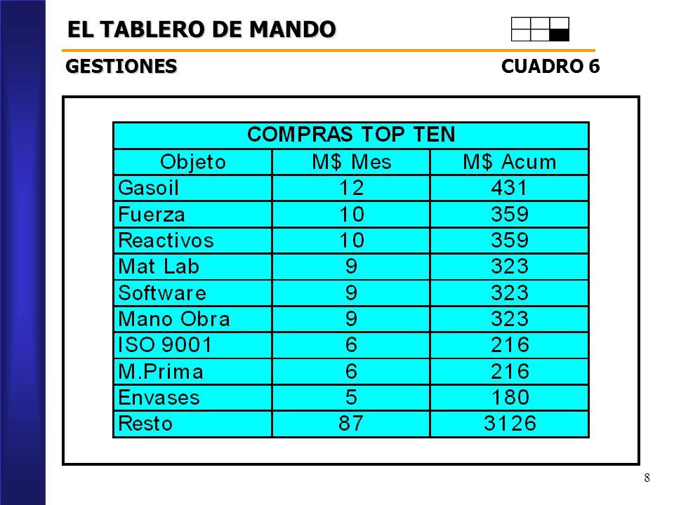 8 EL TABLERO DE MANDO CUADRO 6 GESTIONES