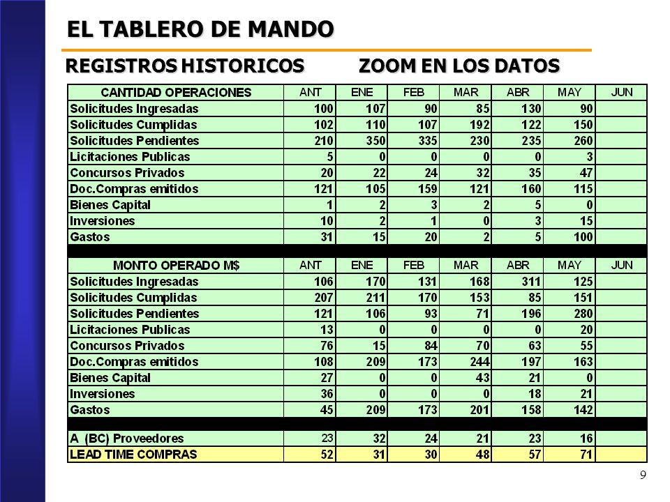 9 EL TABLERO DE MANDO REGISTROS HISTORICOS ZOOM EN LOS DATOS