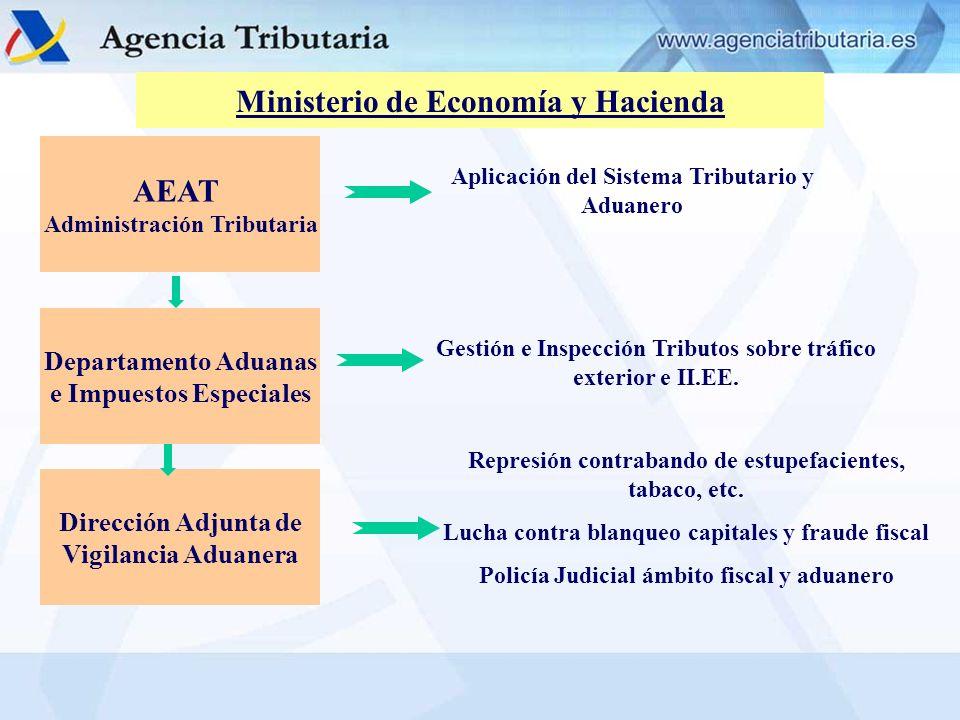 AEAT Administración Tributaria Aplicación del Sistema Tributario y Aduanero Departamento Aduanas e Impuestos Especiales Gestión e Inspección Tributos