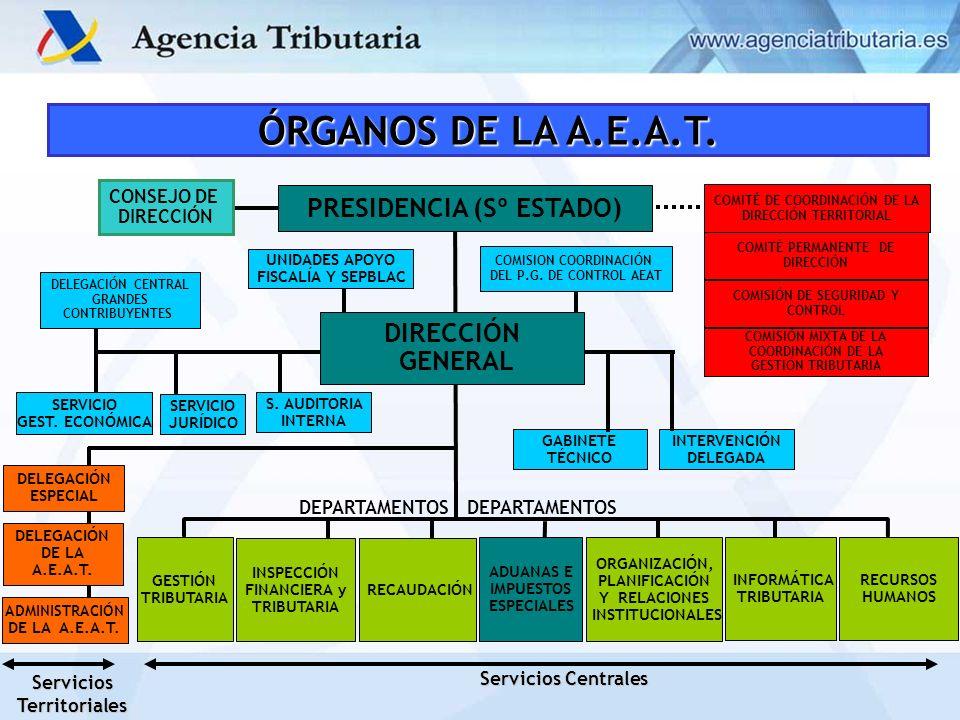 ÓRGANOS DE LA A.E.A.T. INTERVENCIÓN DELEGADA SERVICIO JURÍDICO S. AUDITORIA INTERNA Servicios Centrales INFORMÁTICA TRIBUTARIA RECAUDACIÓN RECURSOS HU