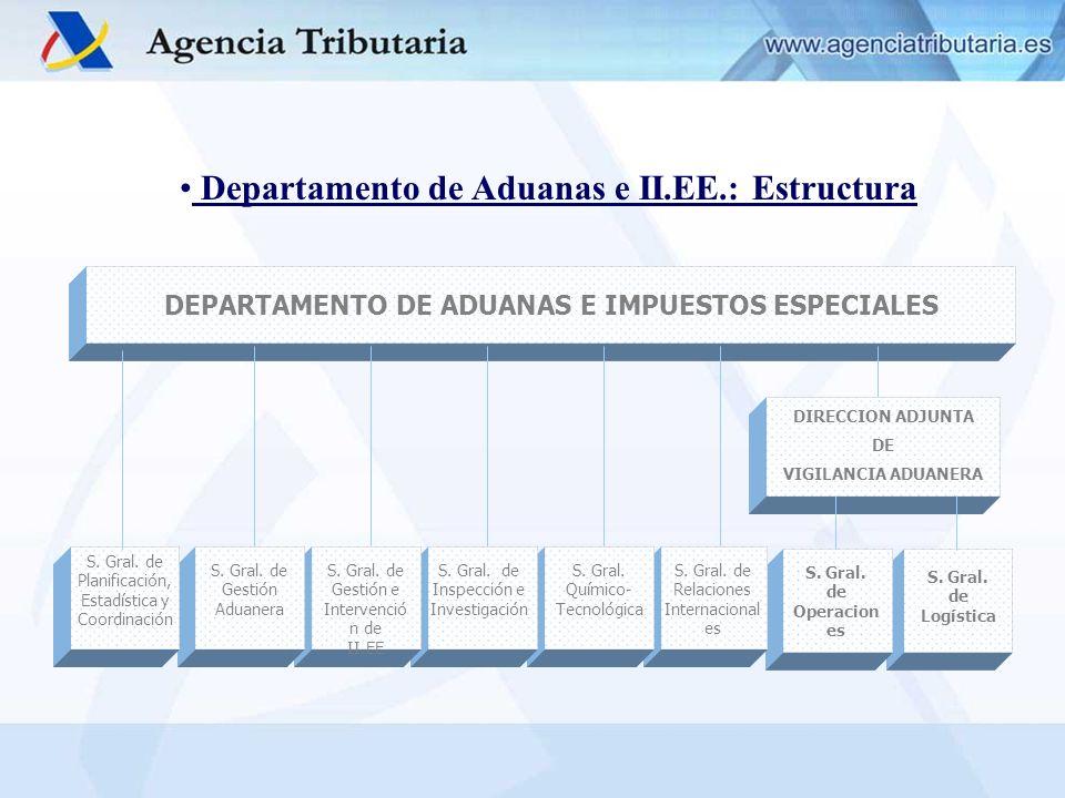 Departamento de Aduanas e II.EE.: Estructura S. Gral. de Logística S. Gral. de Operacion es S. Gral. de Relaciones Internacional es S. Gral. Químico-